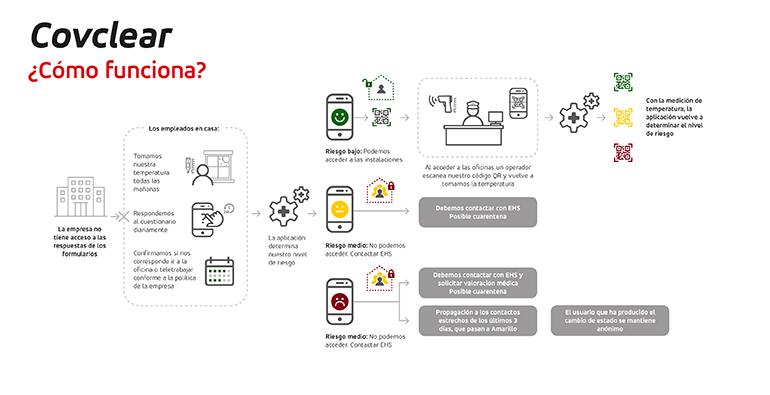 App móvil para una reincorporación más segura al trabajo