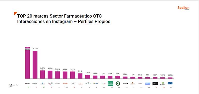 Cuáles son los líderes en RRSS del sector farmacéutico OTC
