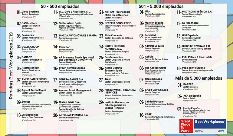 Lilly, AbbVie y SANDOZ entre las mejores empresas para trabajar en España en 2019