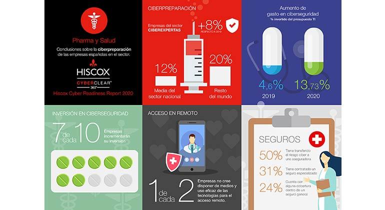 La industria española de pharma y salud aumentó su nivel de ciberpreparación en 2020