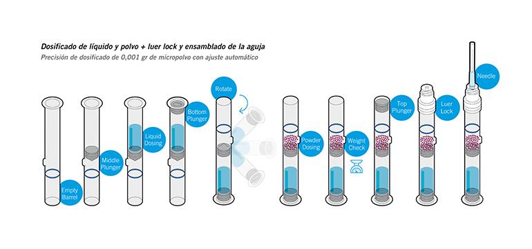Equipos para el tratamiento de Dual Chamber Syringes