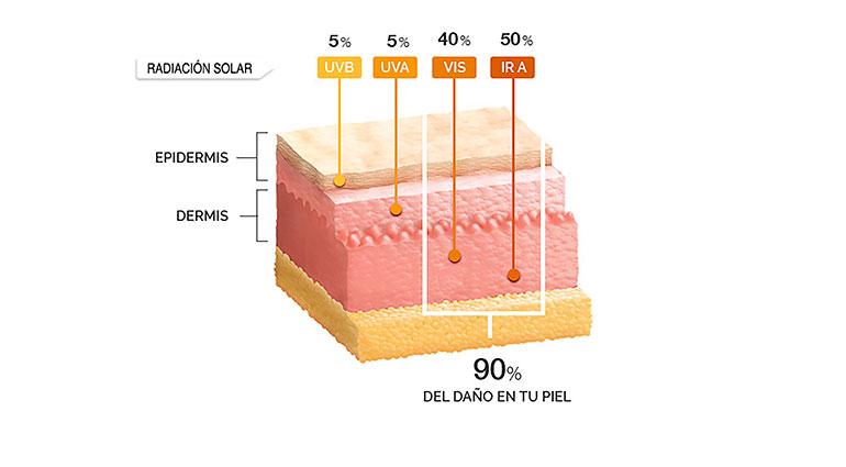 Cómo protegerse del 100 % de las radiaciones solares